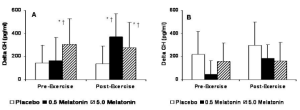 Melatonin vs placebo