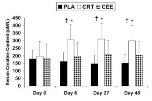Changes in serum creatine concentrations