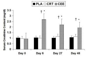 Changes in serum creatinine