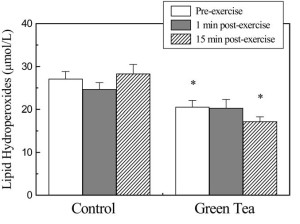 Control vs Green Tea Lipid Hydroperoxids (green tea consumption)