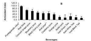 Acai berry juice vs other juices